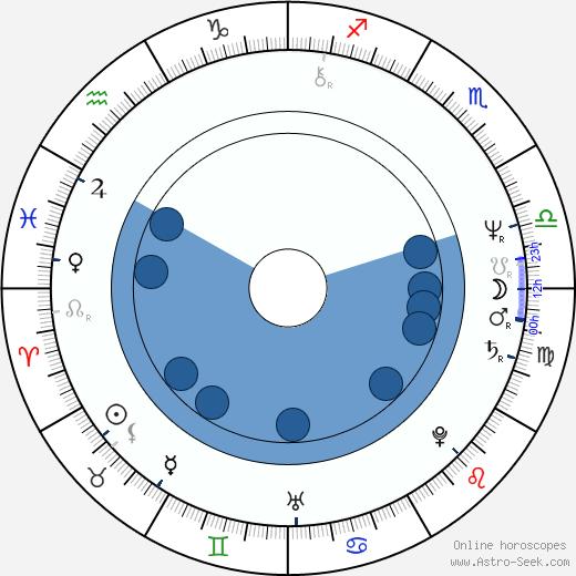 Lilian Faschinger wikipedia, horoscope, astrology, instagram