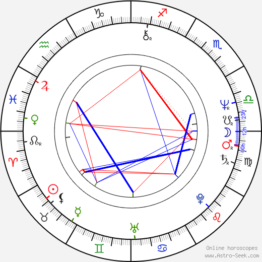 Lilian Faschinger tema natale, oroscopo, Lilian Faschinger oroscopi gratuiti, astrologia