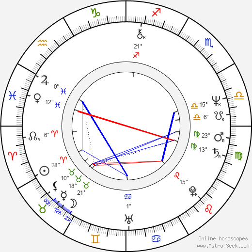 Ludvík Klega birth chart, biography, wikipedia 2018, 2019