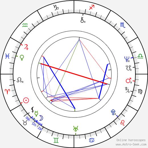 Ludvík Klega astro natal birth chart, Ludvík Klega horoscope, astrology