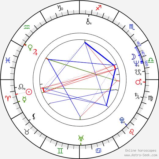 Marián Kleis Jr. tema natale, oroscopo, Marián Kleis Jr. oroscopi gratuiti, astrologia