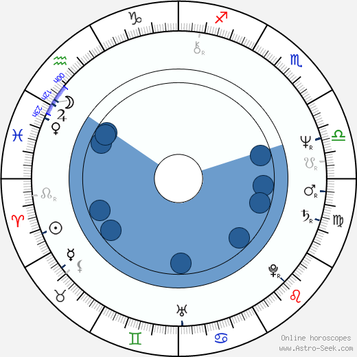 Mieczyslaw Grabka wikipedia, horoscope, astrology, instagram