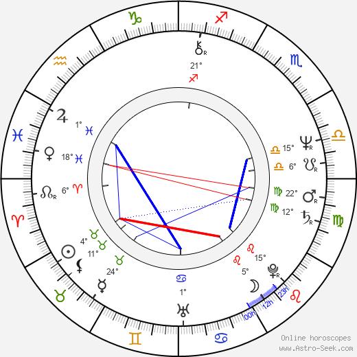 Miroslav Kačor birth chart, biography, wikipedia 2019, 2020