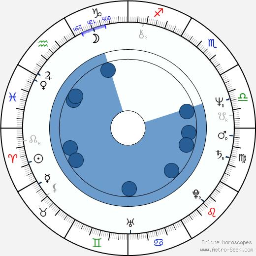 Paddy Haycocks wikipedia, horoscope, astrology, instagram