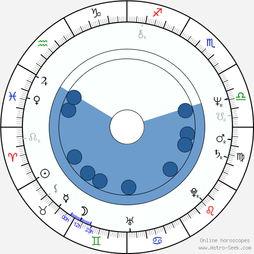 Pavel Bartoň wikipedia, horoscope, astrology, instagram