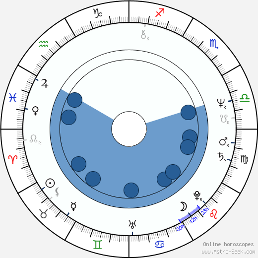 Peter Jurasik wikipedia, horoscope, astrology, instagram