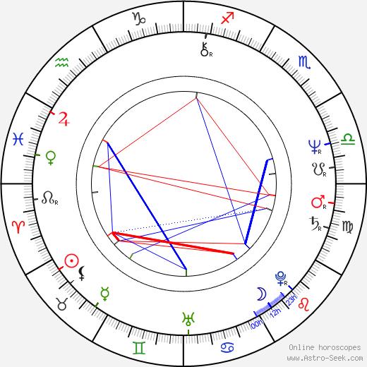 Peter Jurasik astro natal birth chart, Peter Jurasik horoscope, astrology