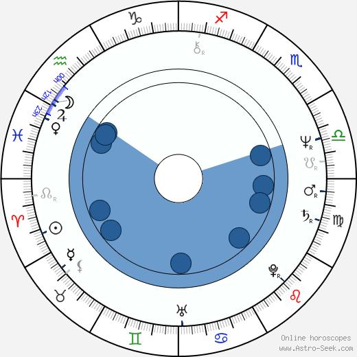 Petr Orm wikipedia, horoscope, astrology, instagram