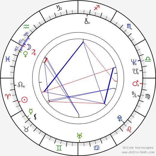 Petr Orm birth chart, Petr Orm astro natal horoscope, astrology