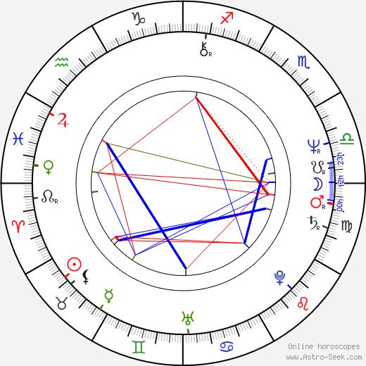 Phillip Noyce birth chart, Phillip Noyce astro natal horoscope, astrology