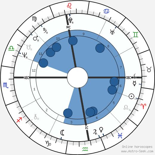 Pierre Gagnaire wikipedia, horoscope, astrology, instagram