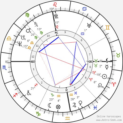 Pierre Gagnaire birth chart, biography, wikipedia 2019, 2020