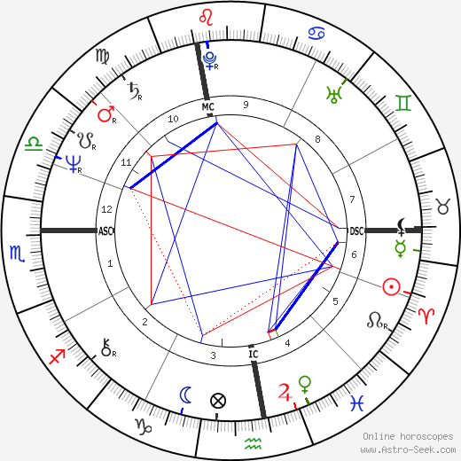 Pierre Gagnaire astro natal birth chart, Pierre Gagnaire horoscope, astrology
