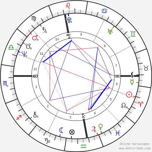 Пьер Ганьер Pierre Gagnaire день рождения гороскоп, Pierre Gagnaire Натальная карта онлайн