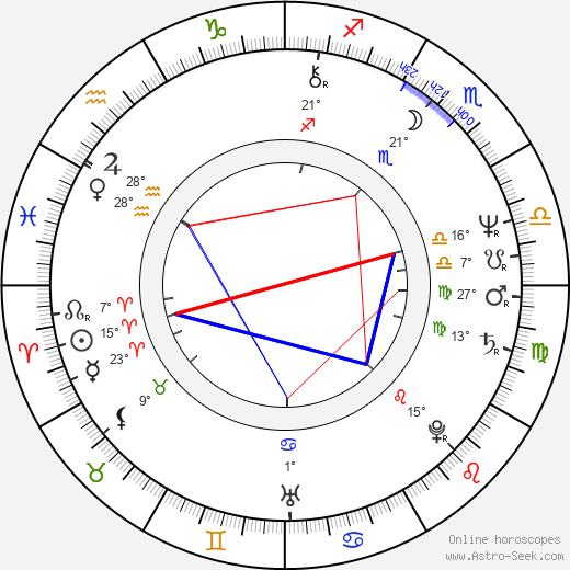 Predrag Manojlović birth chart, biography, wikipedia 2019, 2020