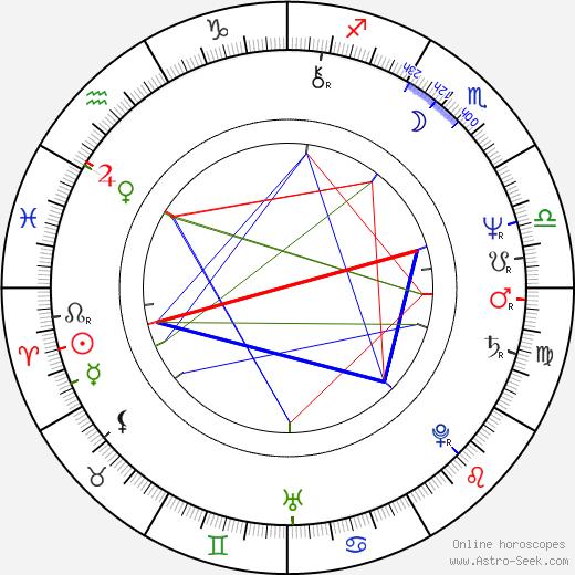 Predrag Manojlović tema natale, oroscopo, Predrag Manojlović oroscopi gratuiti, astrologia