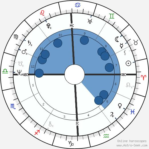 Richard Berne Wilson wikipedia, horoscope, astrology, instagram