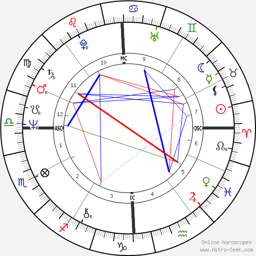 Richard Berne Wilson tema natale, oroscopo, Richard Berne Wilson oroscopi gratuiti, astrologia