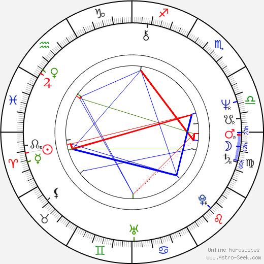 Richard Goudreau день рождения гороскоп, Richard Goudreau Натальная карта онлайн