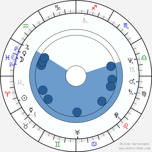 Ron Perlman horoscope, astrology, sign, zodiac, date of birth, instagram