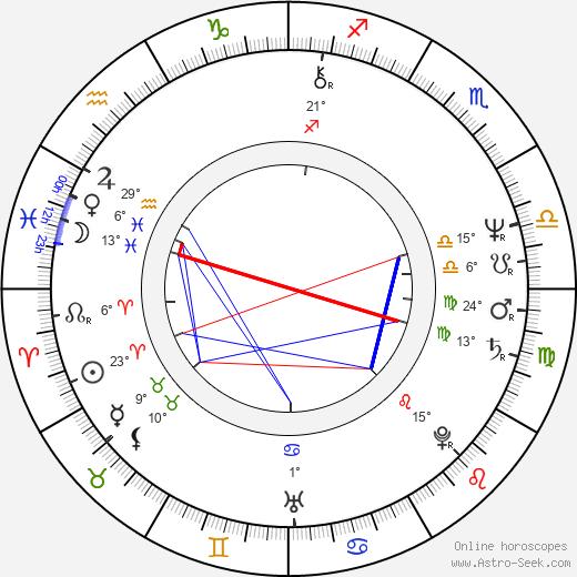 Ron Perlman birth chart, biography, wikipedia 2019, 2020