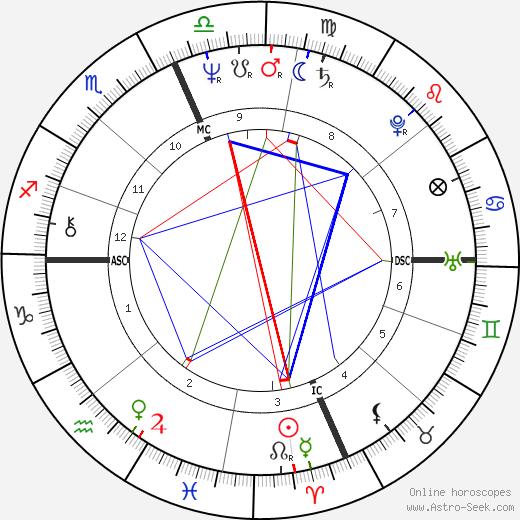 Сэмюэль Алито Samuel Alito день рождения гороскоп, Samuel Alito Натальная карта онлайн