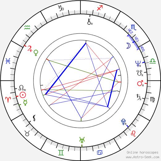 Samuli Pohjamo astro natal birth chart, Samuli Pohjamo horoscope, astrology