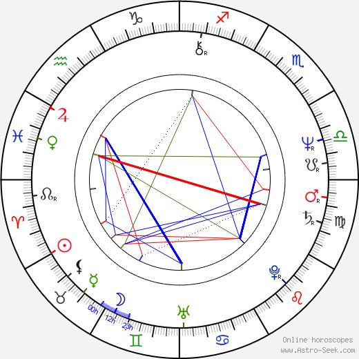 Sergio Cabrera день рождения гороскоп, Sergio Cabrera Натальная карта онлайн