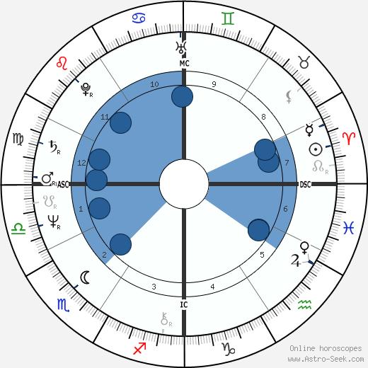 Stephen Pender wikipedia, horoscope, astrology, instagram