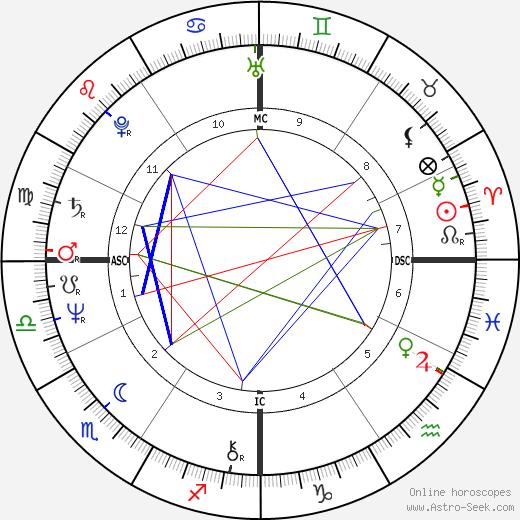 Stephen Pender tema natale, oroscopo, Stephen Pender oroscopi gratuiti, astrologia