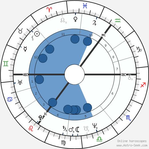 Steve Schroyder wikipedia, horoscope, astrology, instagram