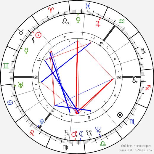 Steve Schroyder tema natale, oroscopo, Steve Schroyder oroscopi gratuiti, astrologia