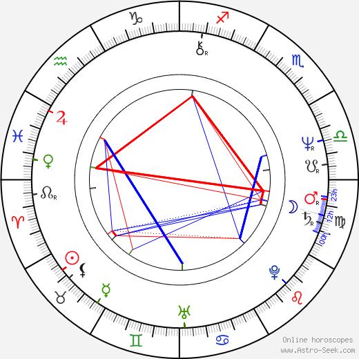 Stuart Gillard astro natal birth chart, Stuart Gillard horoscope, astrology