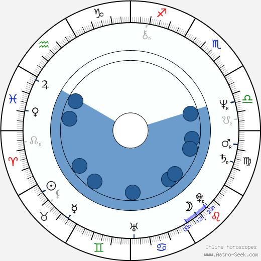 Susan Merson wikipedia, horoscope, astrology, instagram