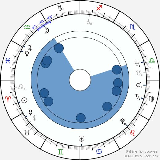 Tessy Callado wikipedia, horoscope, astrology, instagram