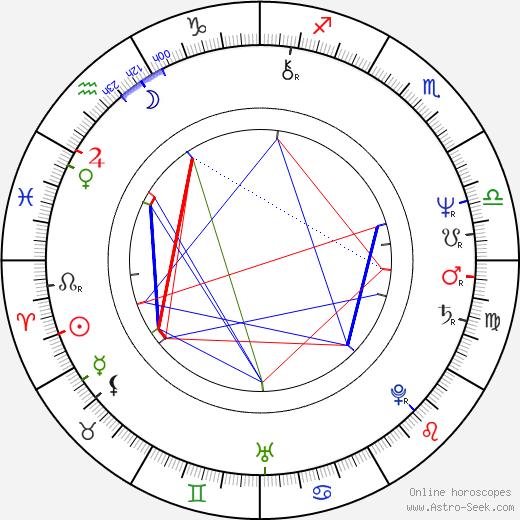 Tessy Callado birth chart, Tessy Callado astro natal horoscope, astrology
