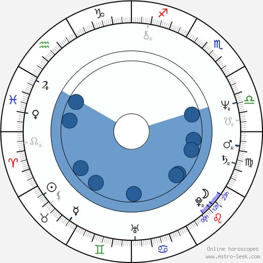 Vlastimil Třešňák wikipedia, horoscope, astrology, instagram