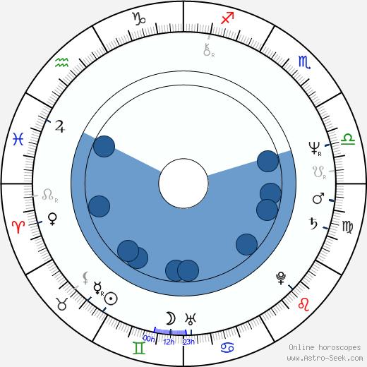 Austin Stevens wikipedia, horoscope, astrology, instagram