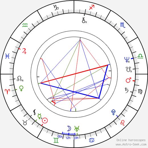 Austin Stevens birth chart, Austin Stevens astro natal horoscope, astrology