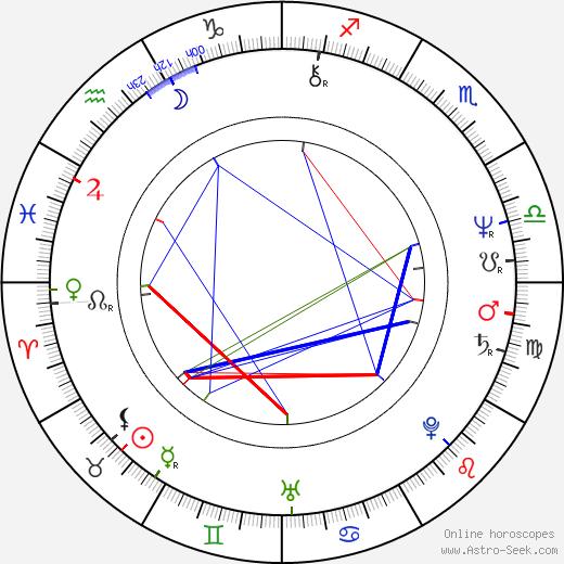 Bernd Tauber день рождения гороскоп, Bernd Tauber Натальная карта онлайн
