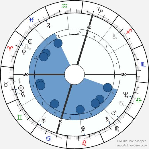 Billy Squier wikipedia, horoscope, astrology, instagram