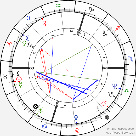 Billy Squier astro natal birth chart, Billy Squier horoscope, astrology