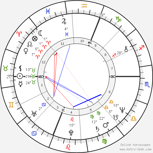 Bruce Boxleitner birth chart, biography, wikipedia 2019, 2020