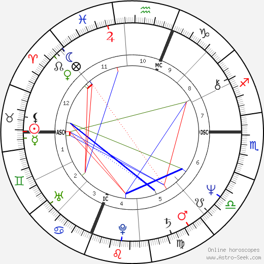 Bruce Boxleitner astro natal birth chart, Bruce Boxleitner horoscope, astrology