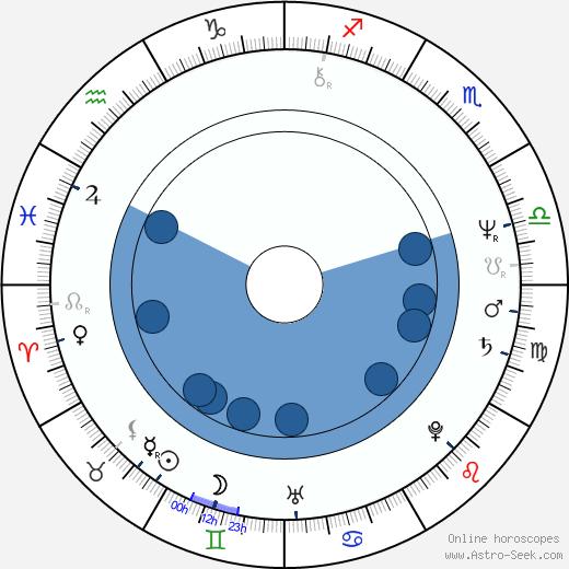 Christian Constant wikipedia, horoscope, astrology, instagram