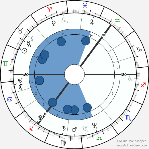Christoph Schubert-Weller wikipedia, horoscope, astrology, instagram