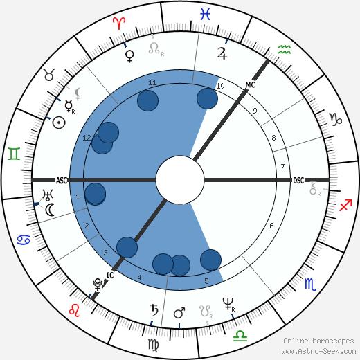 Christoph Schubert-Weller wikipedia, horoscope, astrology, instagram