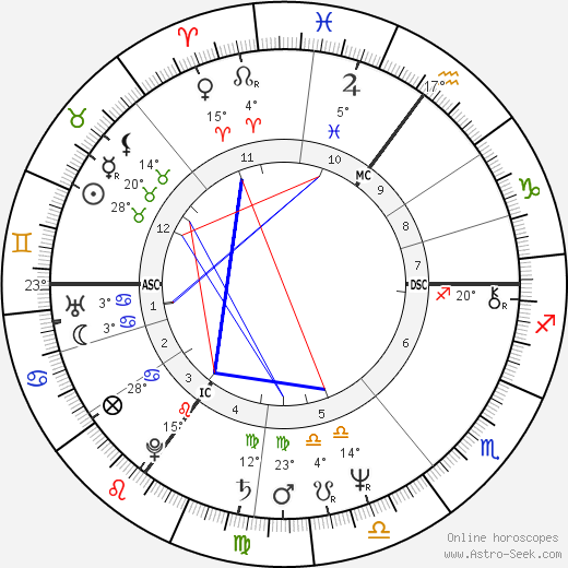 Christoph Schubert-Weller birth chart, biography, wikipedia 2018, 2019