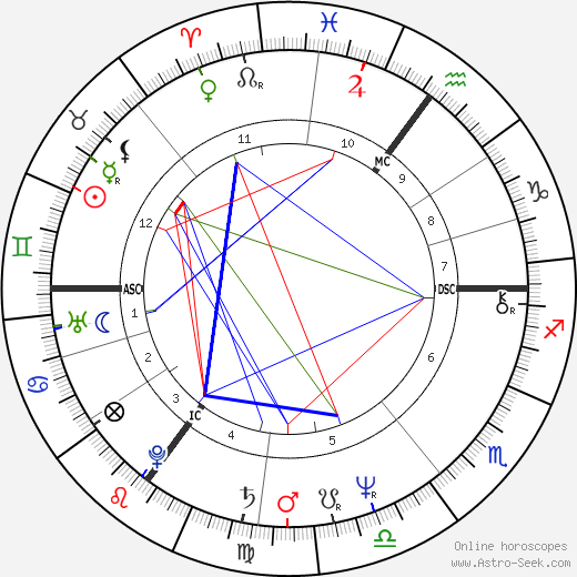 Christoph Schubert-Weller astro natal birth chart, Christoph Schubert-Weller horoscope, astrology
