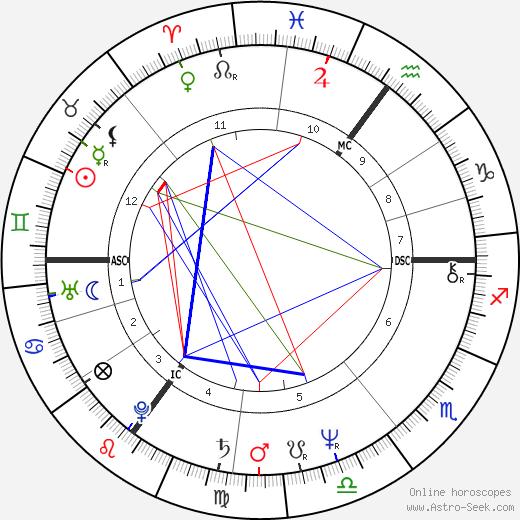 Christoph Schubert-Weller день рождения гороскоп, Christoph Schubert-Weller Натальная карта онлайн